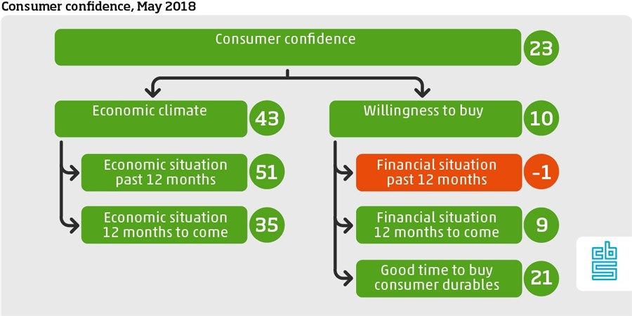 Consumer confidence May 2018