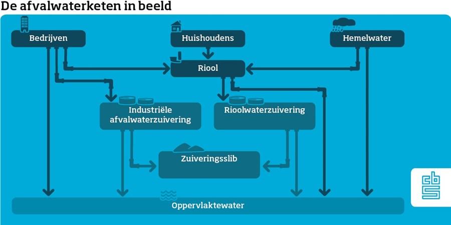 infographic waterketen