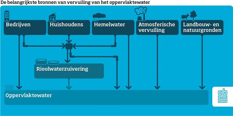 Infografic toont de belangrijkste stromen van afvalwater vanuit verschillende bronnen naar het oppervlaktewater. Het afvalwater van bedrijven, huishoudens en hemelwater gaat deels via rioolwaterzuivering. Atmosferische vervuiling en afvloeiwater van landbouw en natuurgronden belanden direct in het oppervlaktewater.